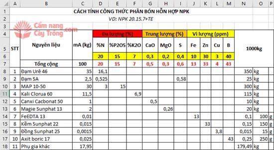 Định mức vật tư NPK 20.15.7+TE