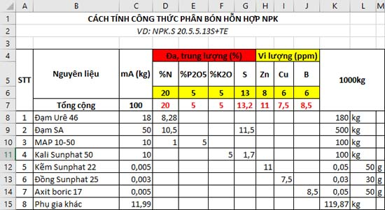 Định mức vật tư NPK.S 20.5.5.13S