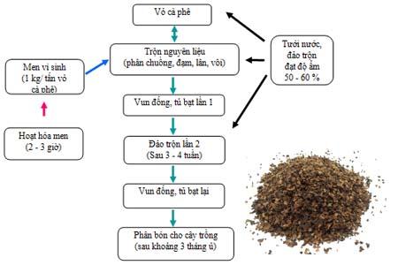 Tóm tắt quy trình ủ vỏ cà phê làm phân bón cho cây trồng