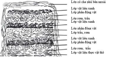 Các lớp xếp của vật liệu trong đống ủ